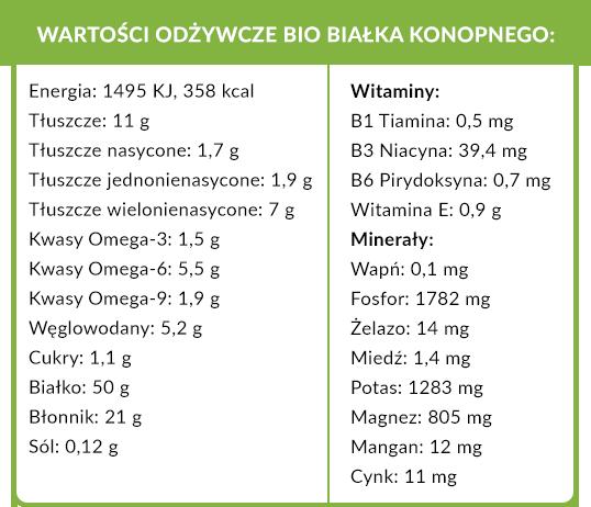 wartości odżywcze białka